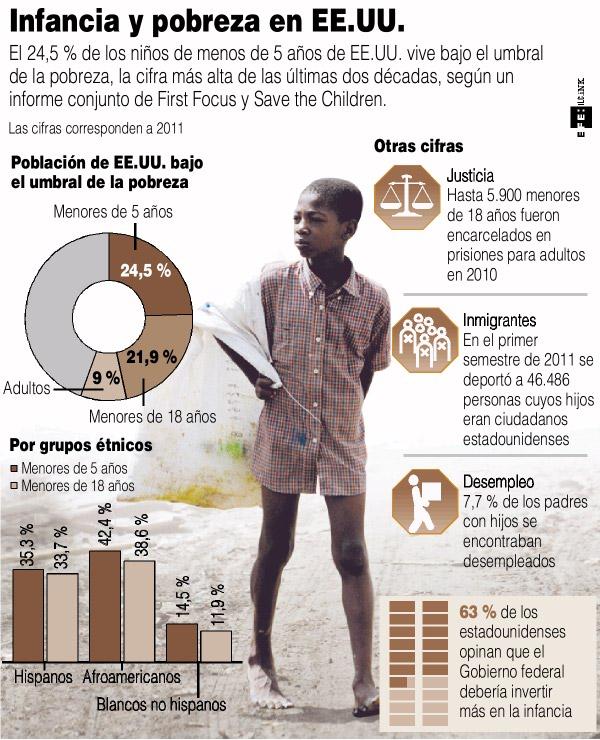 Infancia-y-pobreza-en-Estados-Unidos1